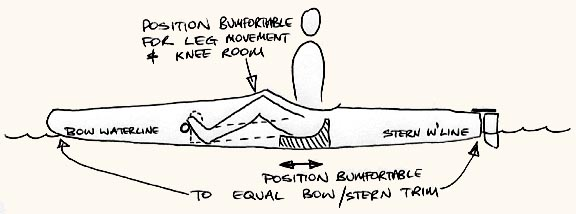 Bumfortable Seating Position and Boat Trim Diagram
